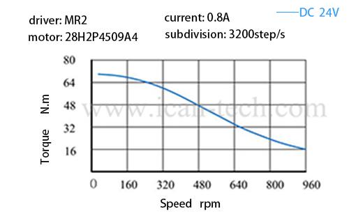 torque 28H2P4509A4