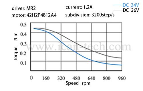 torque 42H2P4812A4