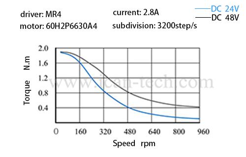 torque 60H2P6630A4